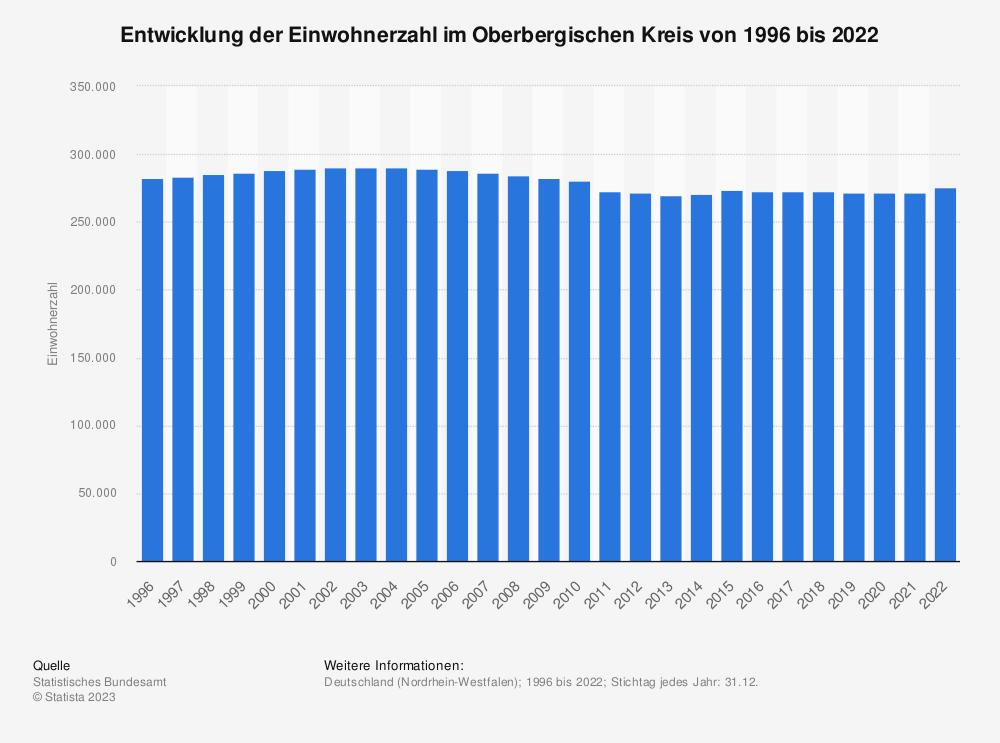 Statistik: Entwicklung der Einwohnerzahl im Oberbergischen Kreis von 1995 bis 2019 | Statista