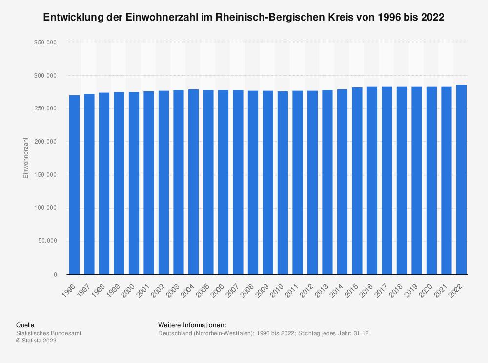 Statistik: Entwicklung der Einwohnerzahl im Rheinisch-Bergischen Kreis von 1995 bis 2019 | Statista