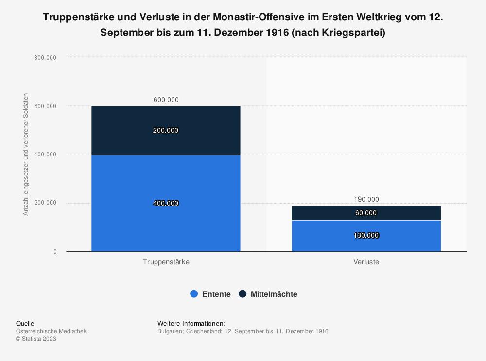 Statistik: Truppenstärke und Verluste in der Monastir-Offensive im Ersten Weltkrieg vom 12. September bis zum 11. Dezember 1916 (nach Kriegspartei) | Statista