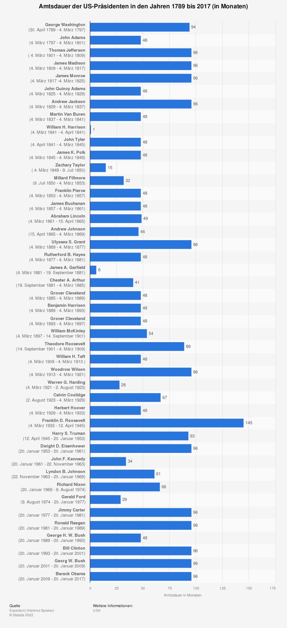 Statistik: Amtsdauer der US-Präsidenten in den Jahren 1789 bis 2017 (in Monaten) | Statista