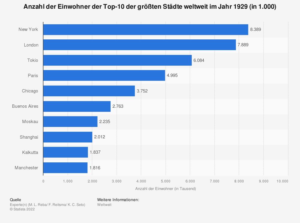 Statistik: Anzahl der Einwohner der Top-10 der größten Städte weltweit im Jahr 1929 (in 1.000)   Statista