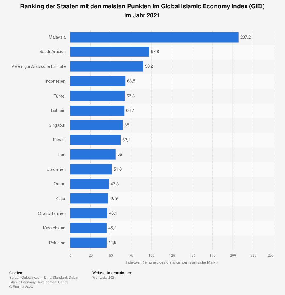 Statistik: Ranking der Staaten mit den meisten Punkten im Global Islamic Economy Index (GIEI) im Jahr 2019 | Statista