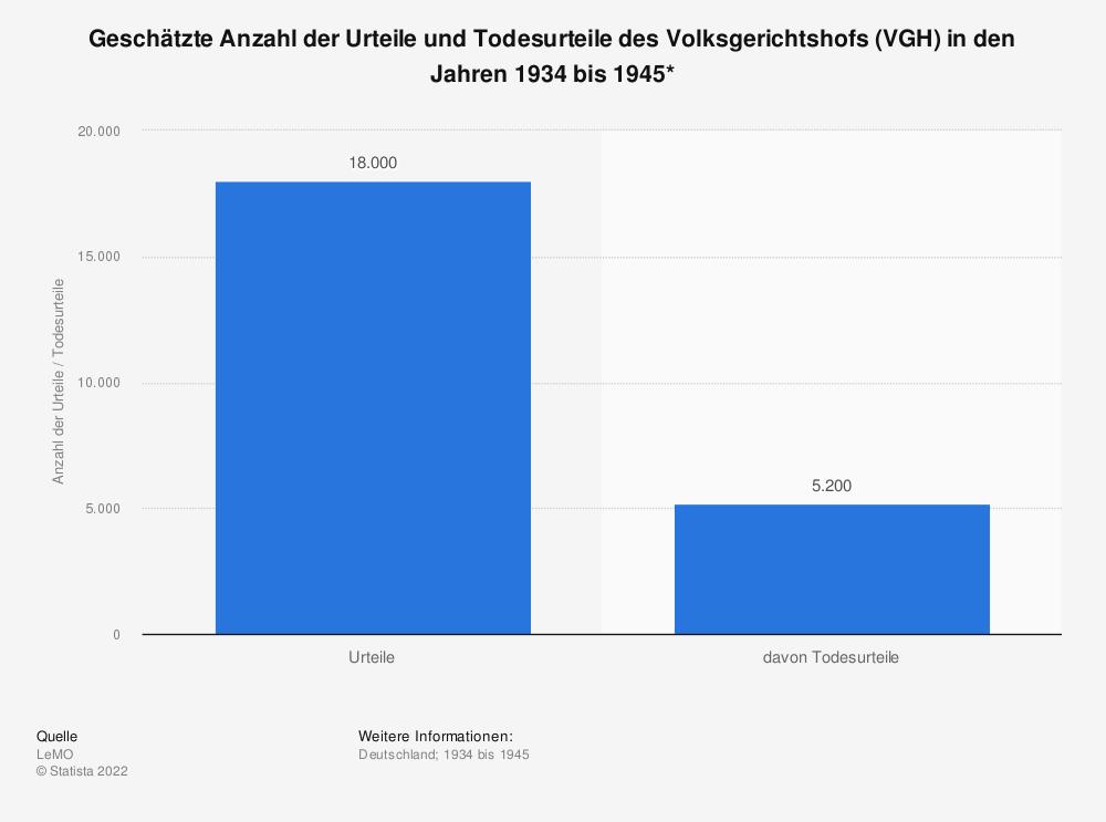 Statistik: Geschätzte Anzahl der Urteile und Todesurteile des Volksgerichtshofs (VGH) in den Jahren 1934 bis 1945*  | Statista