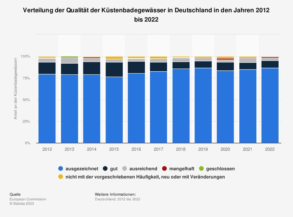 Statistik: Verteilung der Qualität der Küstenbadegewässer in Deutschland in den Jahren 2011 bis 2019 | Statista