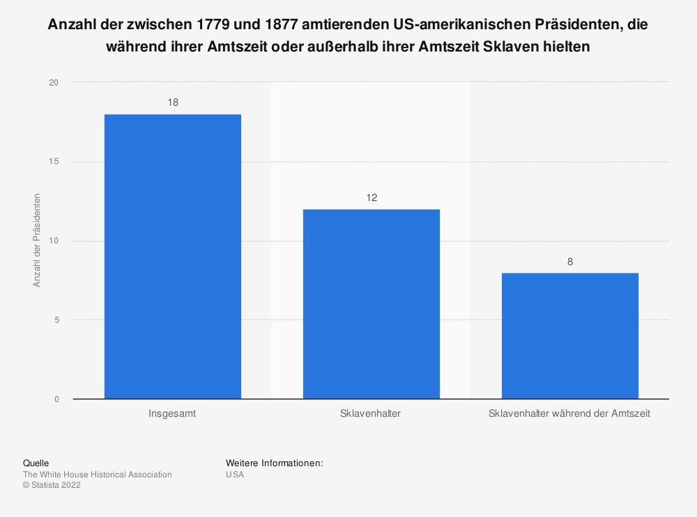 Statistik: Anzahl der zwischen 1779 und 1877 amtierenden US-amerikanischen Präsidenten, die während ihrer Amtszeit oder außerhalb ihrer Amtszeit Sklaven hielten | Statista