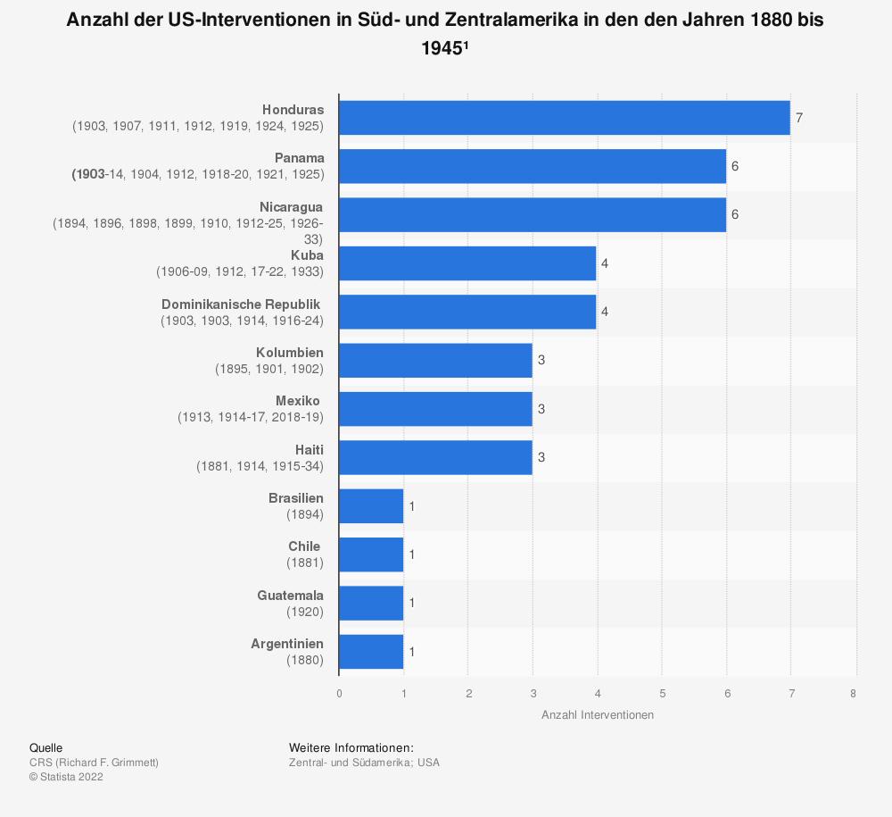 Statistik: Anzahl der US-Interventionen in Süd- und Zentralamerika in den den Jahren 1880 bis 1945¹ | Statista