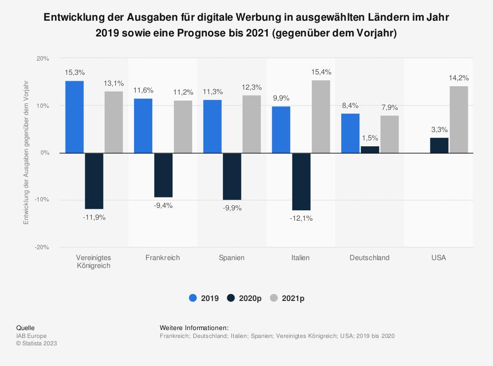 Statistik: Entwicklung der Ausgaben für digitale Werbung in ausgewählten Ländern im Jahr 2019 sowie eine Prognose bis 2021 (gegenüber dem Vorjahr) | Statista
