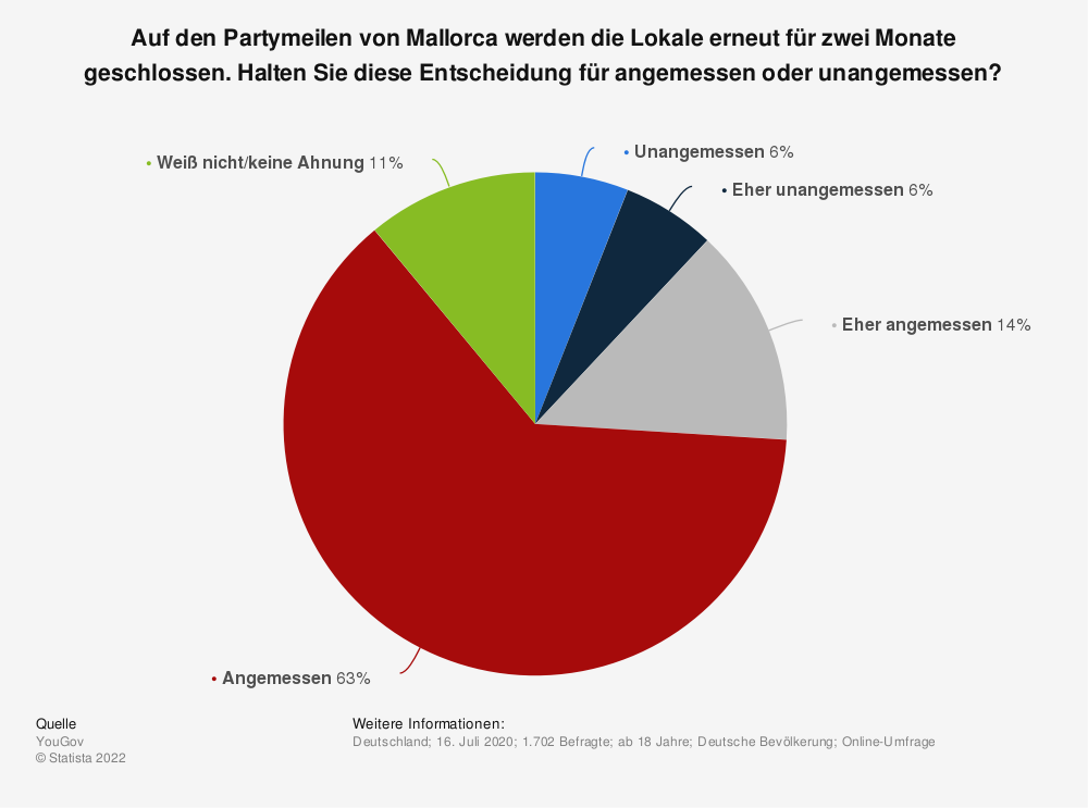 Statistik: Auf den Partymeilen von Mallorca werden die Lokale erneut für zwei Monate geschlossen. Halten Sie diese Entscheidung für angemessen oder unangemessen?   Statista