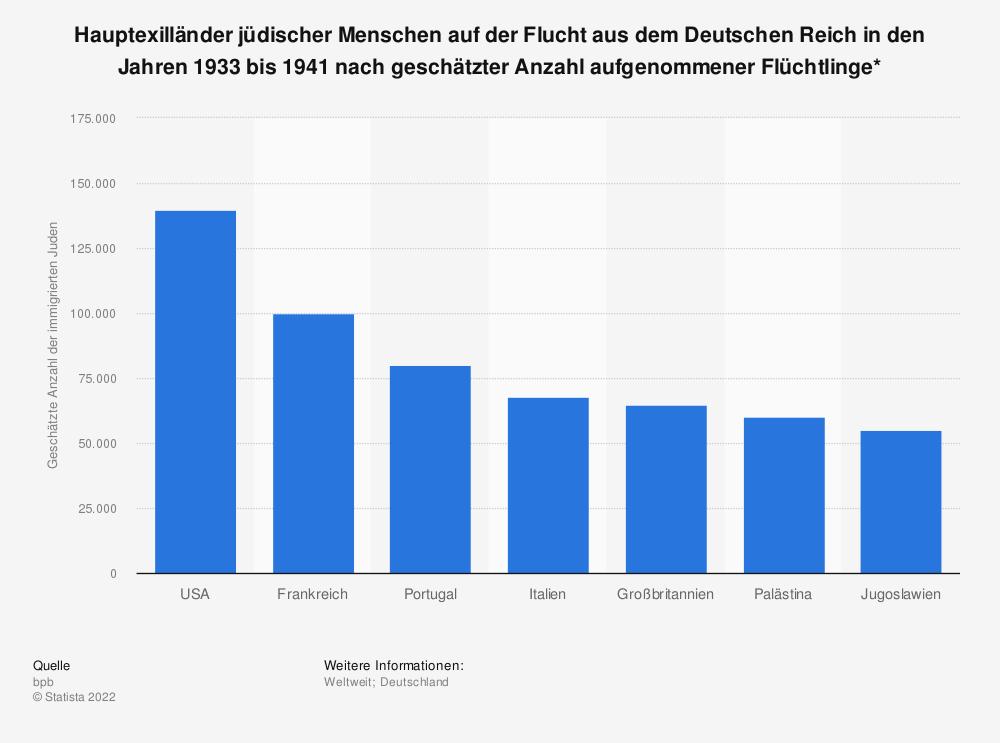 Statistik: Hauptexilländer jüdischer Menschen auf der Flucht aus dem Deutschen Reich in den Jahren 1933 bis 1941 nach geschätzter Anzahl aufgenommener Flüchtlinge*  | Statista