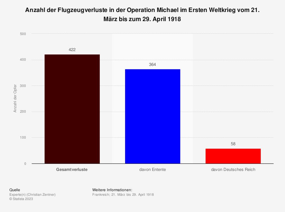 Statistik: Anzahl der Flugzeugverluste in der Operation Michael im Ersten Weltkrieg vom 21. März bis zum 29. April 1918 | Statista