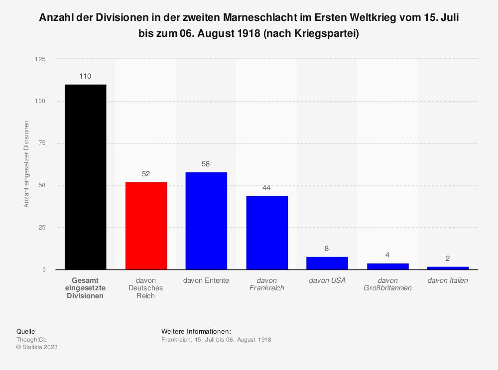 Statistik: Anzahl der Divisionen in der zweiten Marneschlacht im Ersten Weltkrieg vom 15. Juli bis zum 06. August 1918 (nach Kriegspartei) | Statista