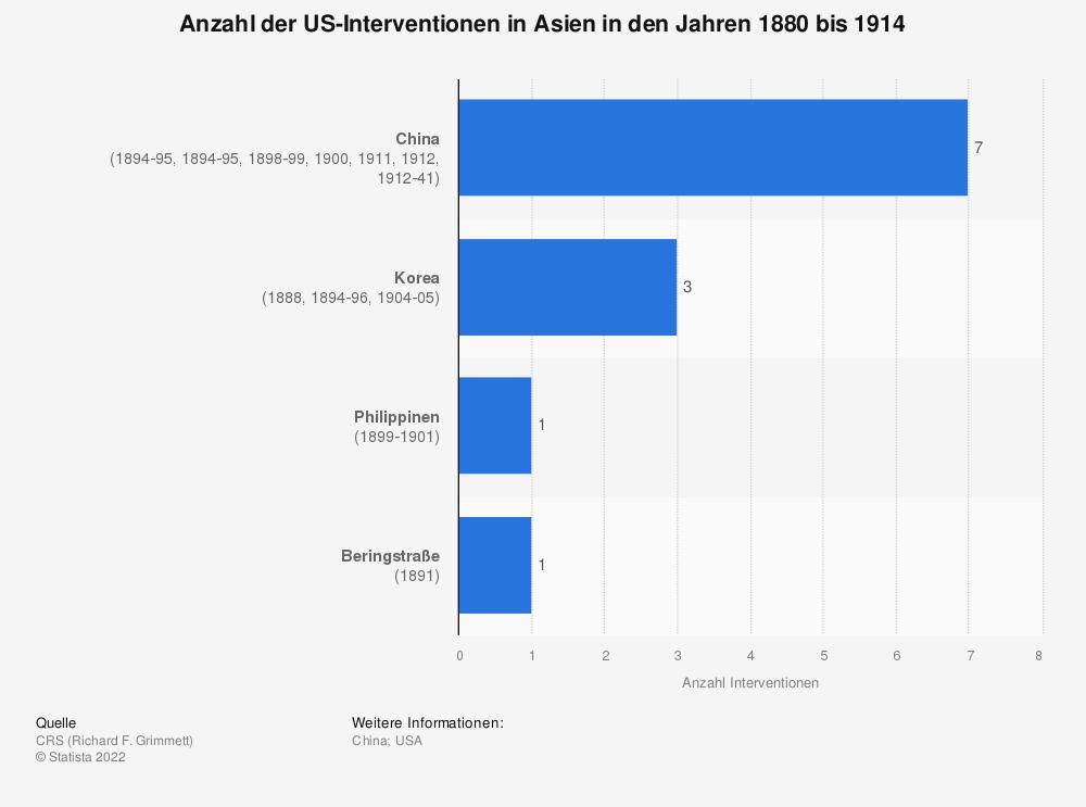 Statistik: Anzahl der US-Interventionen in Asien in den Jahren 1880 bis 1914 | Statista