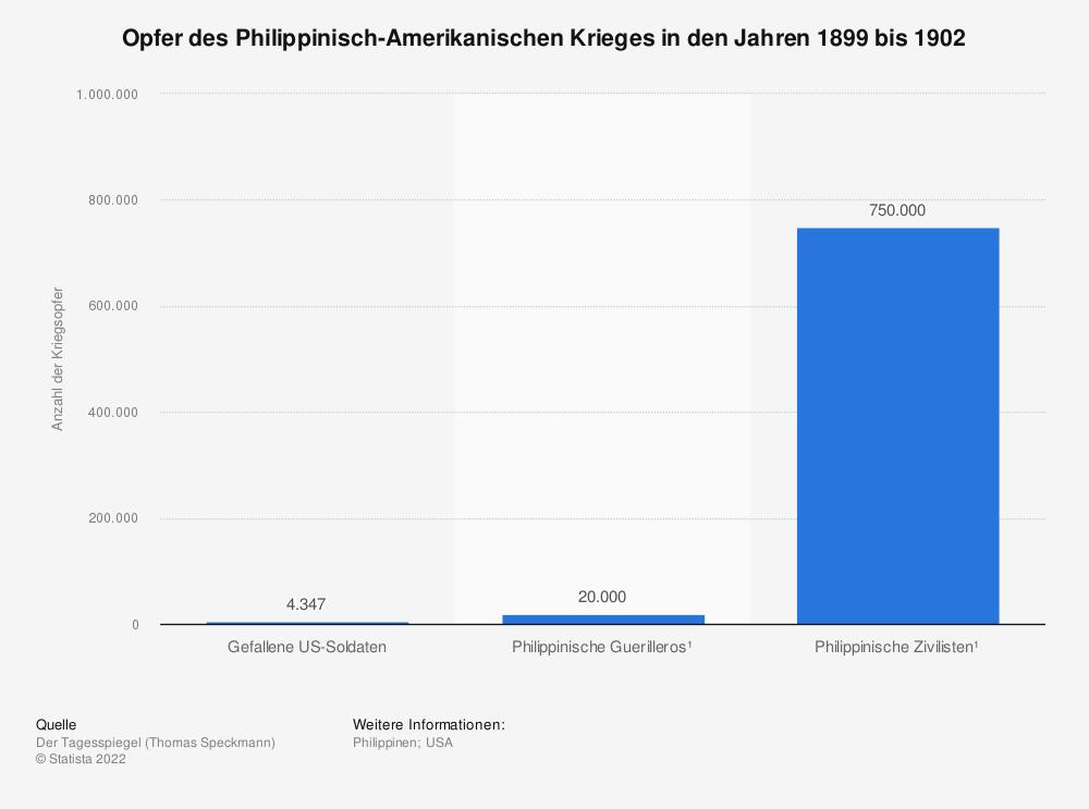 Statistik: Opfer des Philippinisch-Amerikanischen Krieges in den Jahren 1899 bis 1902 | Statista