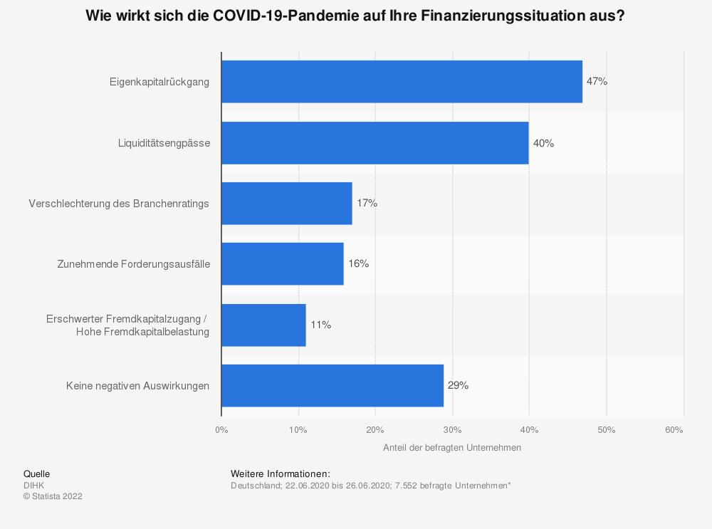 Statistik: Wie wirkt sich die COVID-19-Pandemie auf Ihre Finanzierungssituation aus? | Statista