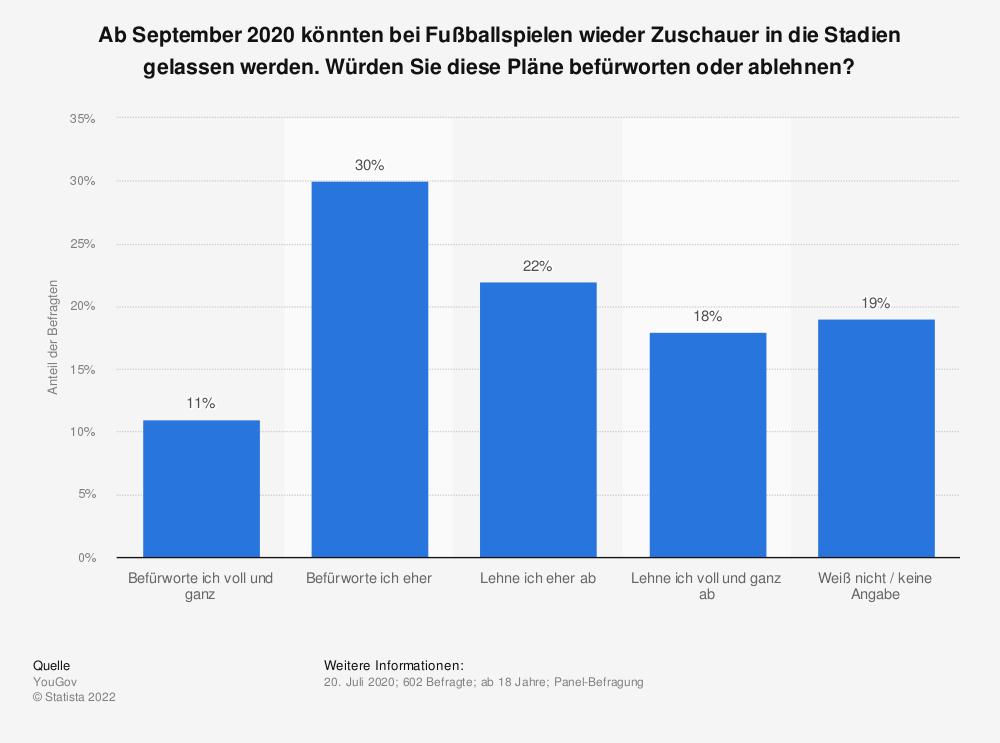 Statistik: Ab September 2020 könnten bei Fußballspielen wieder Zuschauer in die Stadien gelassen werden. Würden Sie diese Pläne befürworten oder ablehnen? | Statista