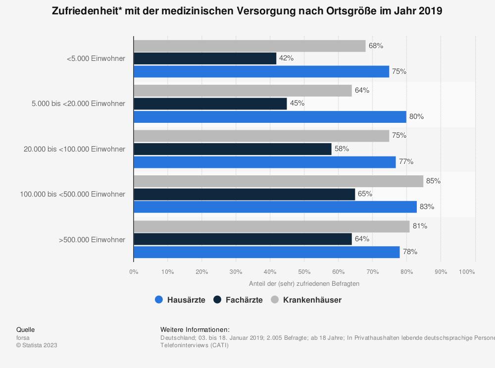 Statistik: Zufriedenheit* mit der medizinischen Versorgung nach Ortsgröße im Jahr 2019 | Statista