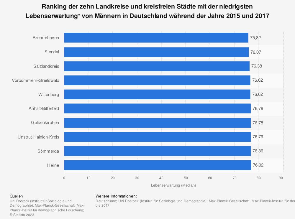 Statistik: Ranking der zehn Landkreise und kreisfreien Städte mit der niedrigsten Lebenserwartung* von Männern in Deutschland während der Jahre 2015 und 2017 | Statista