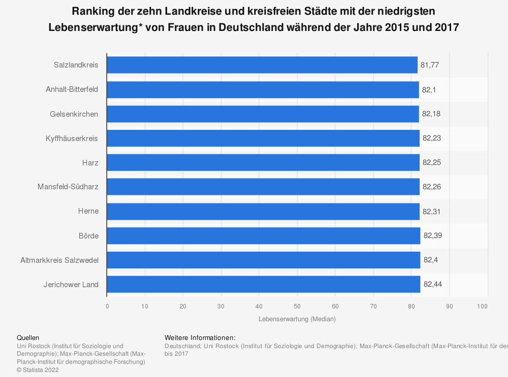 Statistik: Ranking der zehn Landkreise und kreisfreien Städte mit der niedrigsten Lebenserwartung* von Frauen in Deutschland während der Jahre 2015 und 2017   Statista