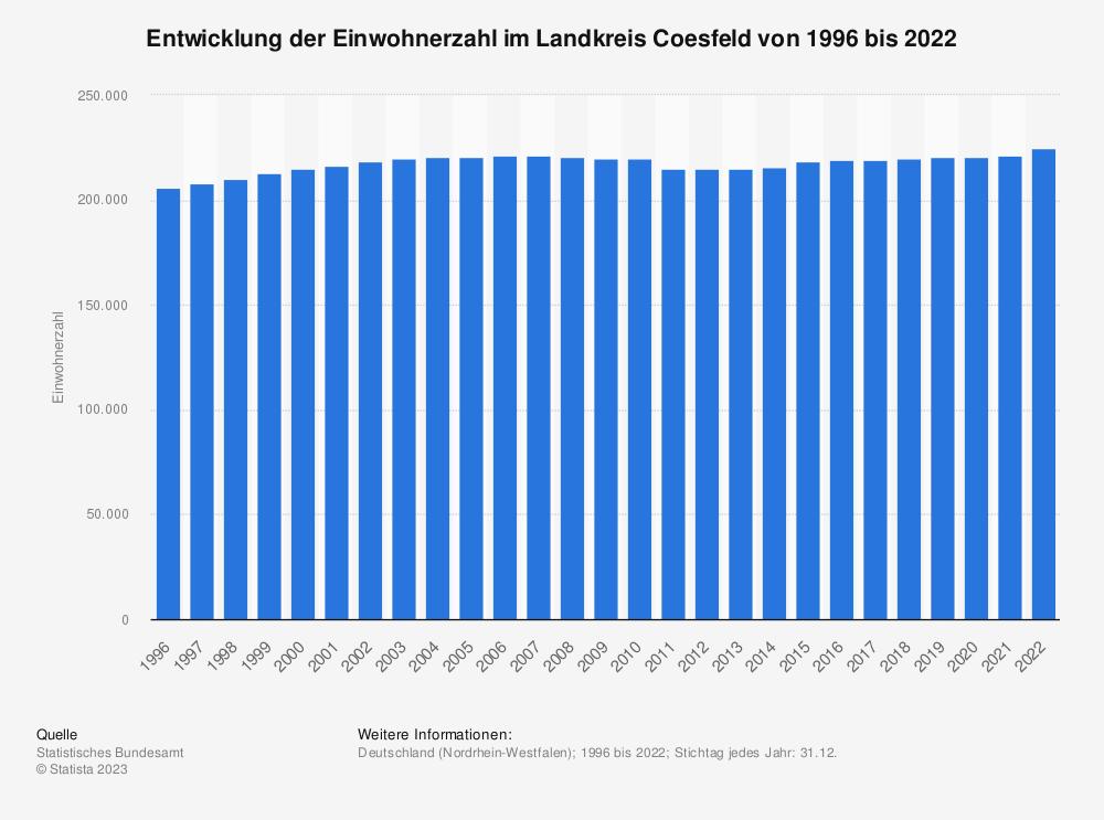 Statistik: Entwicklung der Einwohnerzahl im Landkreis Coesfeld von 1995 bis 2019 | Statista