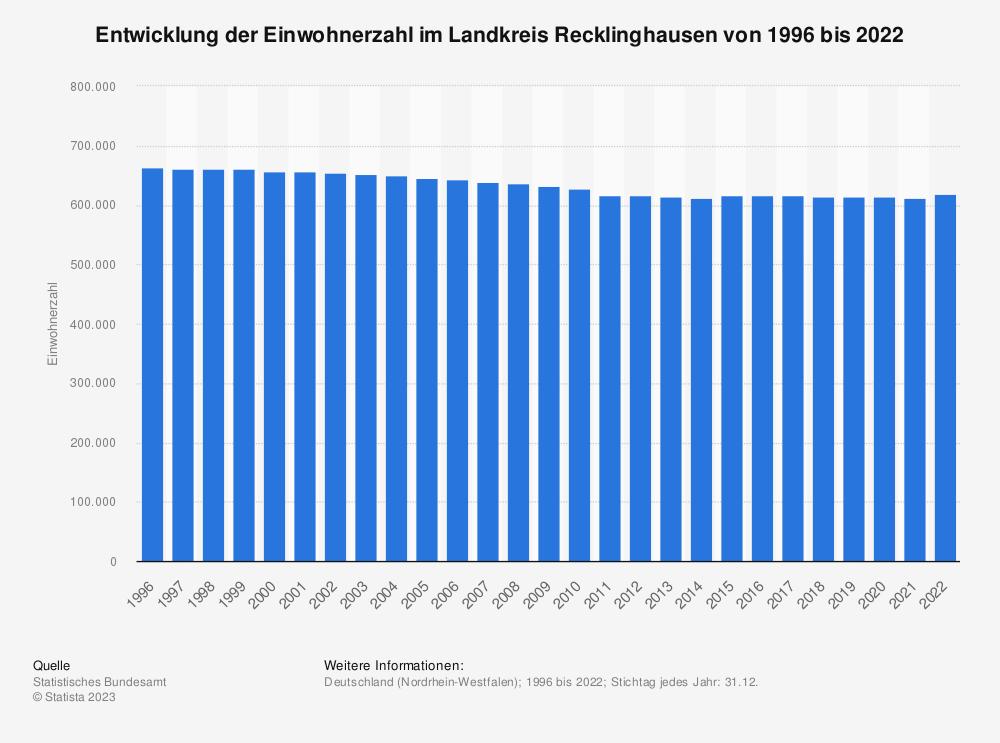 Statistik: Entwicklung der Einwohnerzahl im Landkreis Recklinghausen von 1995 bis 2019 | Statista