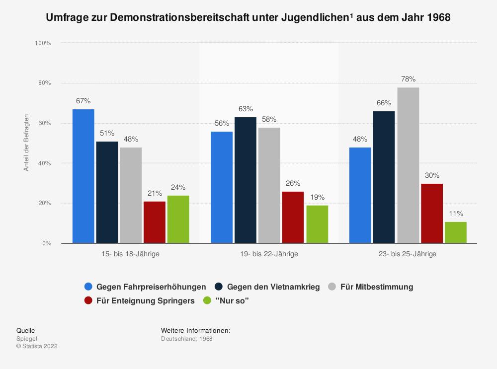 Statistik: Umfrage zur Demonstrationsbereitschaft unter Jugendlichen¹ aus dem Jahr 1968 | Statista