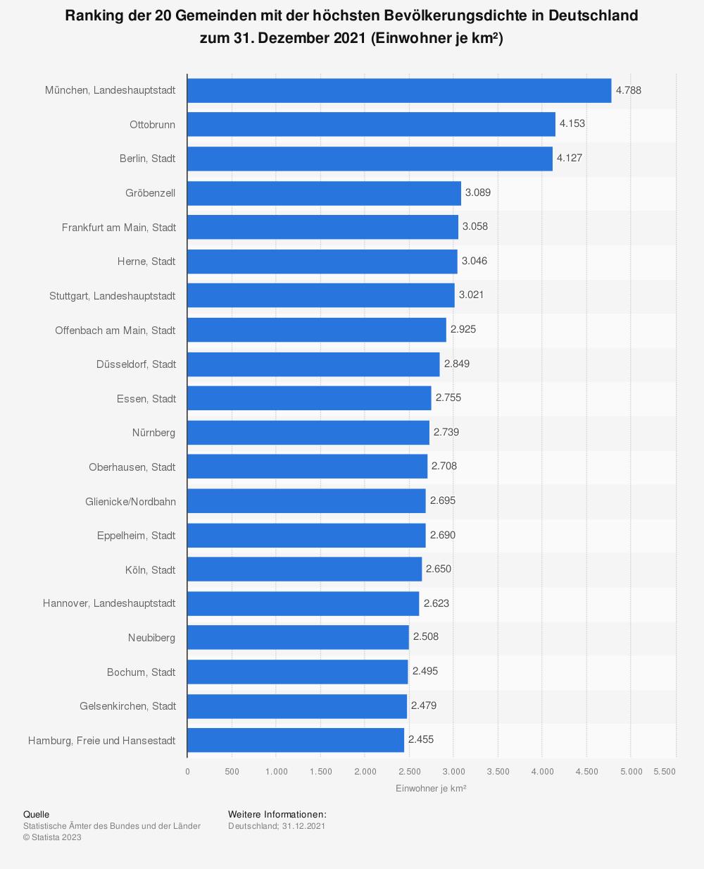 Statistik: Ranking der 20 Gemeinden mit der höchsten Bevölkerungsdichte in Deutschland zum 31. Dezember 2019 (Einwohner je km²) | Statista