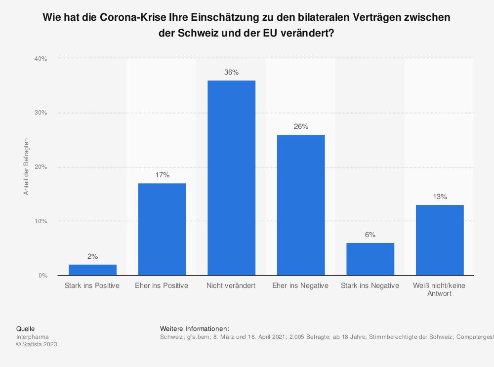 Statistik: Wie hat die Corona-Krise Ihre Einschätzung zu den bilateralen Verträgen zwischen der Schweiz und der EU verändert?   Statista