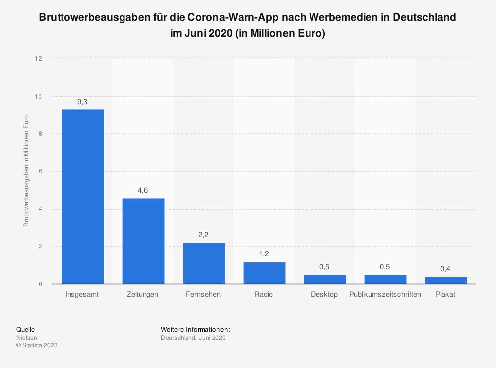 Statistik: Bruttowerbeausgaben für die Corona-Warn-App nach Werbemedien in Deutschland im Juni 2020  (in Millionen Euro) | Statista