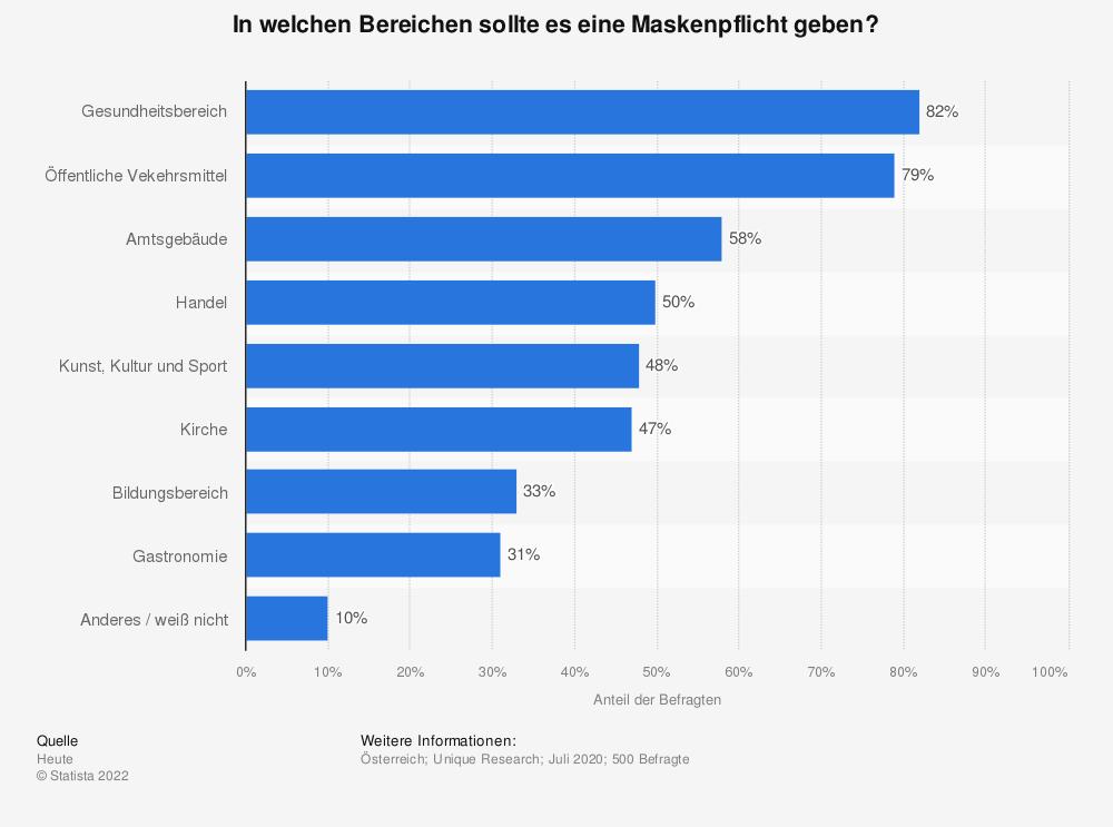 Statistik: In welchen Bereichen sollte es eine Maskenpflicht geben? | Statista