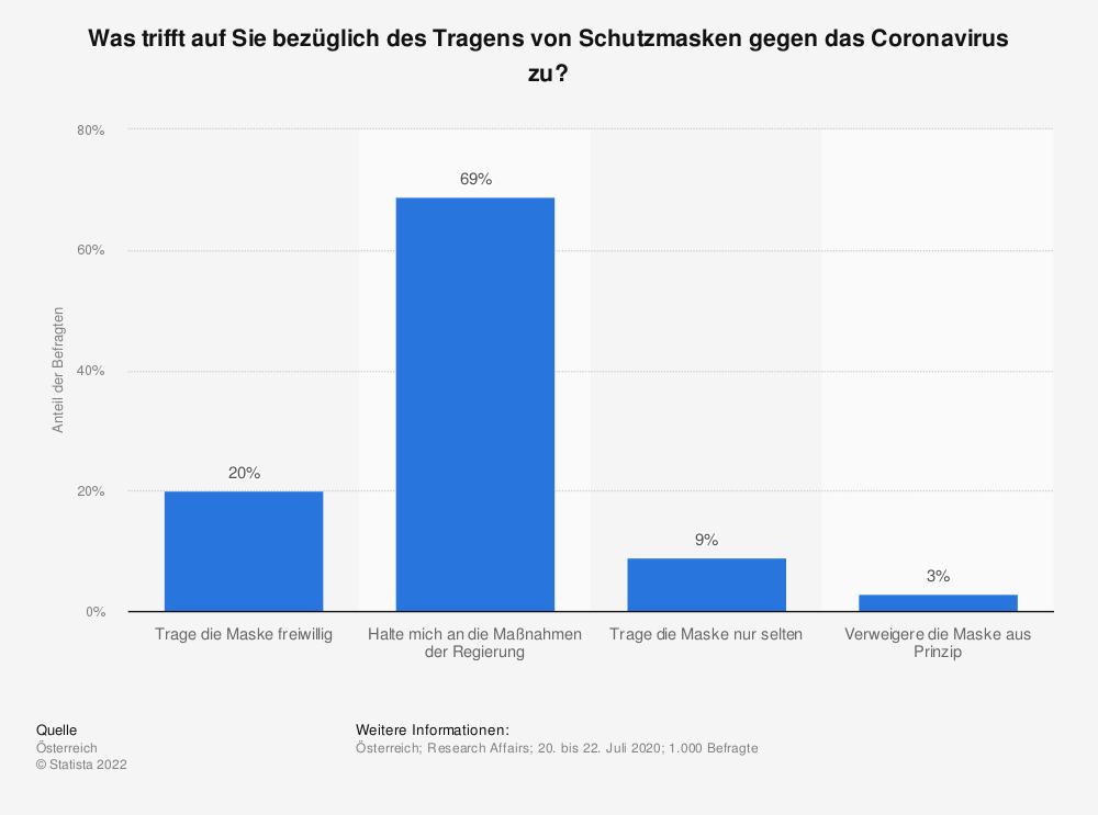 Statistik: Was trifft auf Sie bezüglich des Tragens von Schutzmasken gegen das Coronavirus zu? | Statista