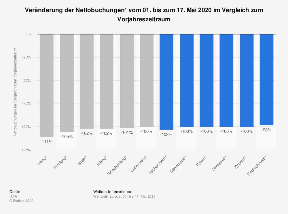 Statistik: Veränderung der Nettobuchungen¹ vom 01. bis zum 17. Mai 2020 im Vergleich zum Vorjahreszeitraum | Statista