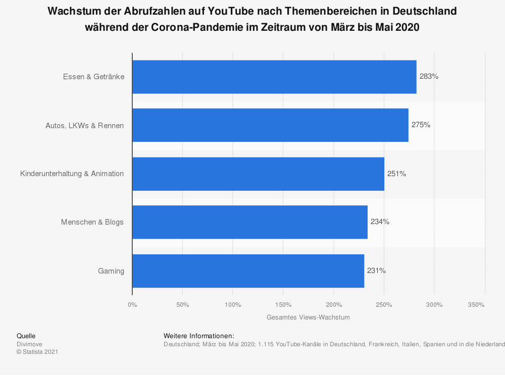 Statistik: Wachstum der Abrufzahlen auf YouTube nach Themenbereichen in Deutschland während der Corona-Pandemie im Zeitraum von März bis Mai 2020 | Statista
