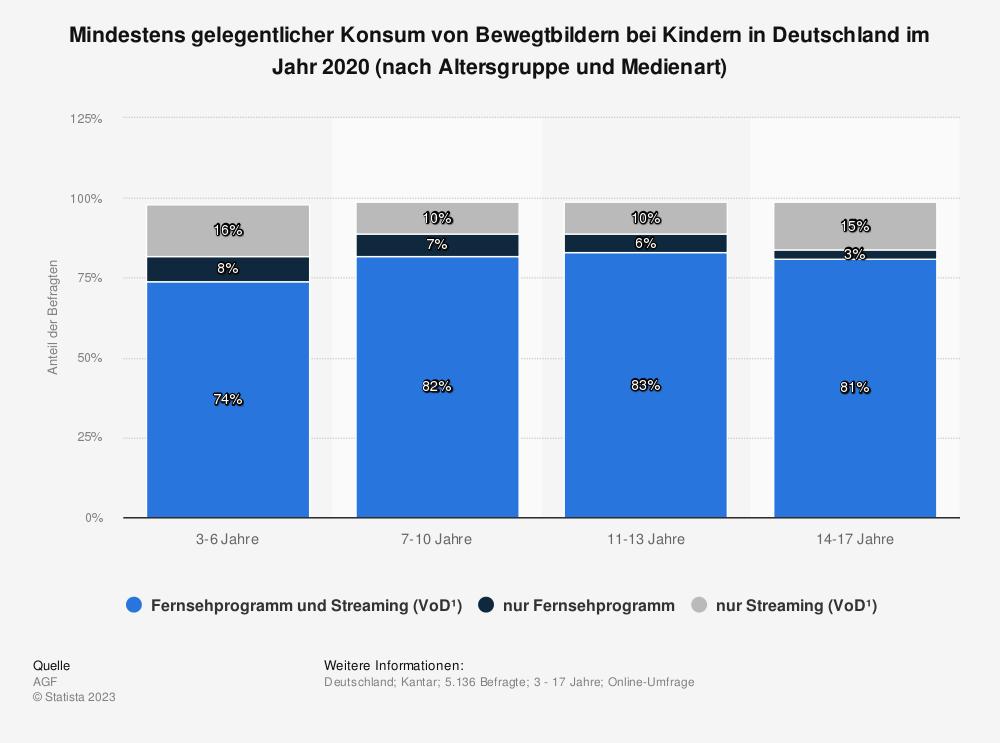 Statistik: Mindestens gelegentlicher Konsum von Bewegtbildern bei Kindern in Deutschland im Jahr 2020 (nach Altersgruppe und Medienart)   Statista