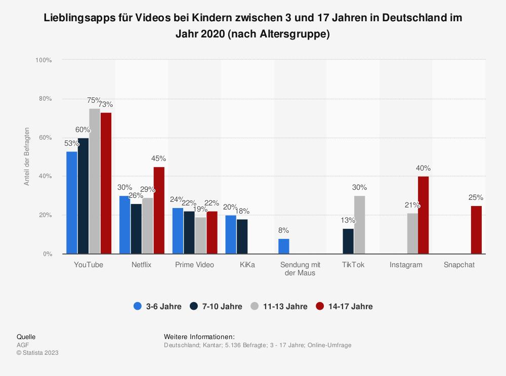 Statistik: Lieblingsapps für Videos bei Kindern zwischen 3 und 17 Jahren in Deutschland im Jahr 2020 (nach Altersgruppe) | Statista