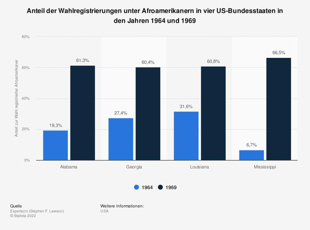 Statistik: Anteil der Wahlregistrierungen unter Afroamerikanern in vier US-Bundesstaaten in den Jahren 1964 und 1969   Statista