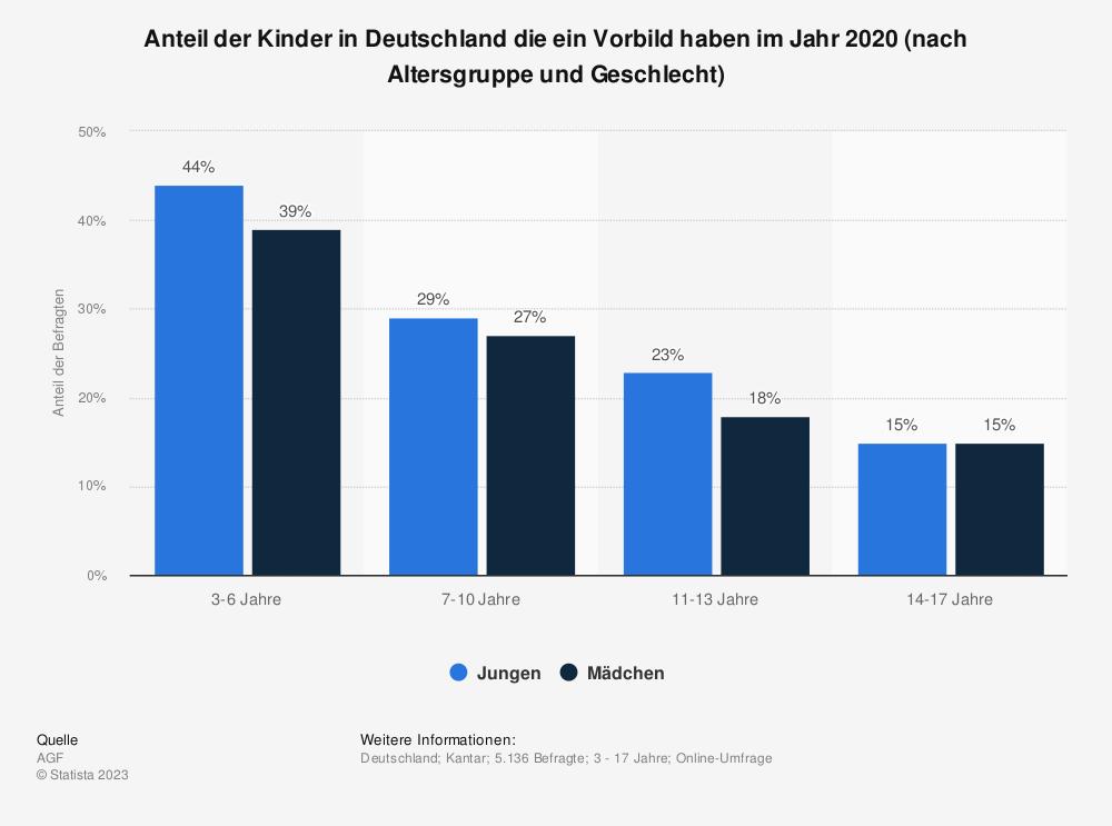 Statistik: Anteil der Kinder in Deutschland die ein Vorbild haben im Jahr 2020 (nach Altersgruppe und Geschlecht) | Statista