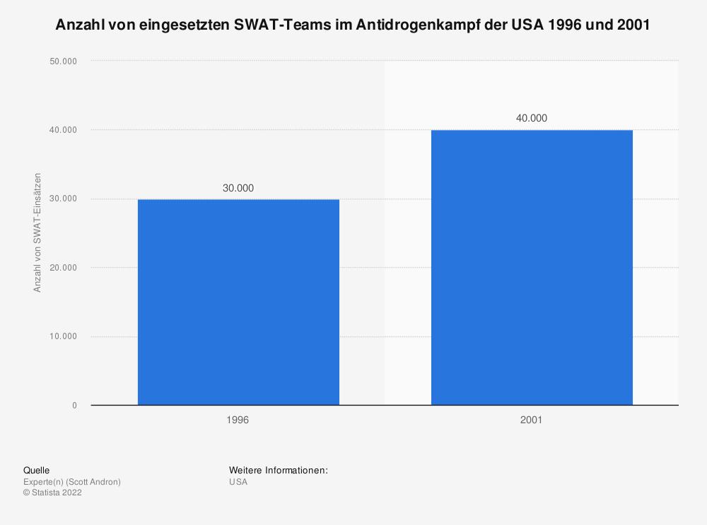Statistik: Anzahl von eingesetzten SWAT-Teams im Antidrogenkampf der USA 1996 und 2001 | Statista