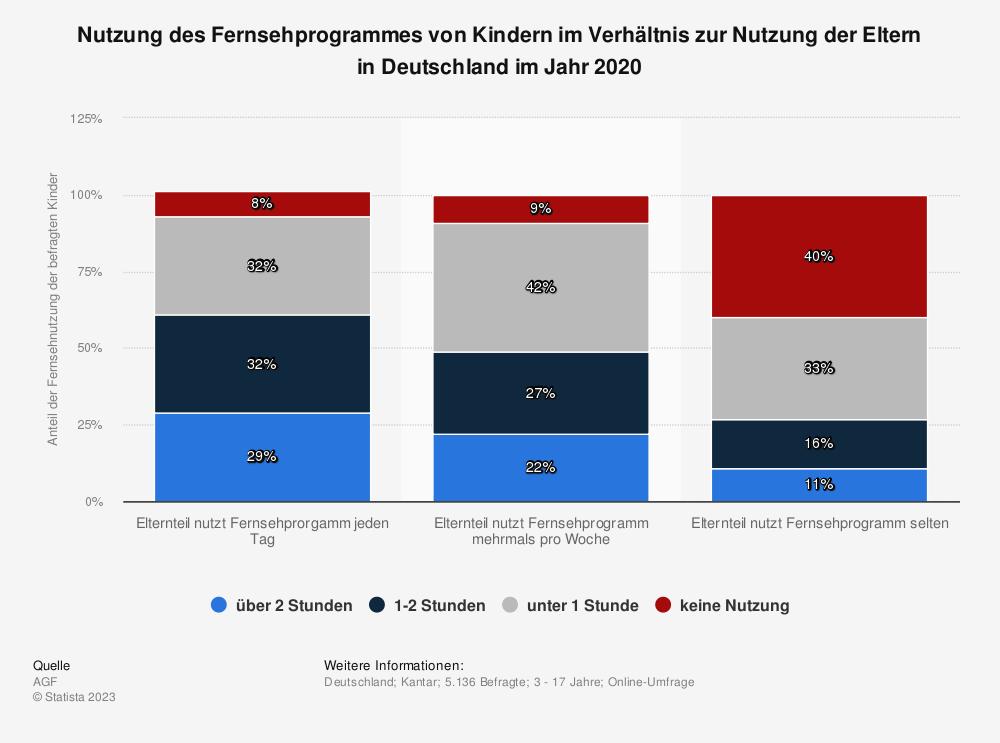 Statistik: Nutzung des Fernsehprogrammes von Kindern im Verhältnis zur Nutzung der Eltern in Deutschland im Jahr 2020   Statista