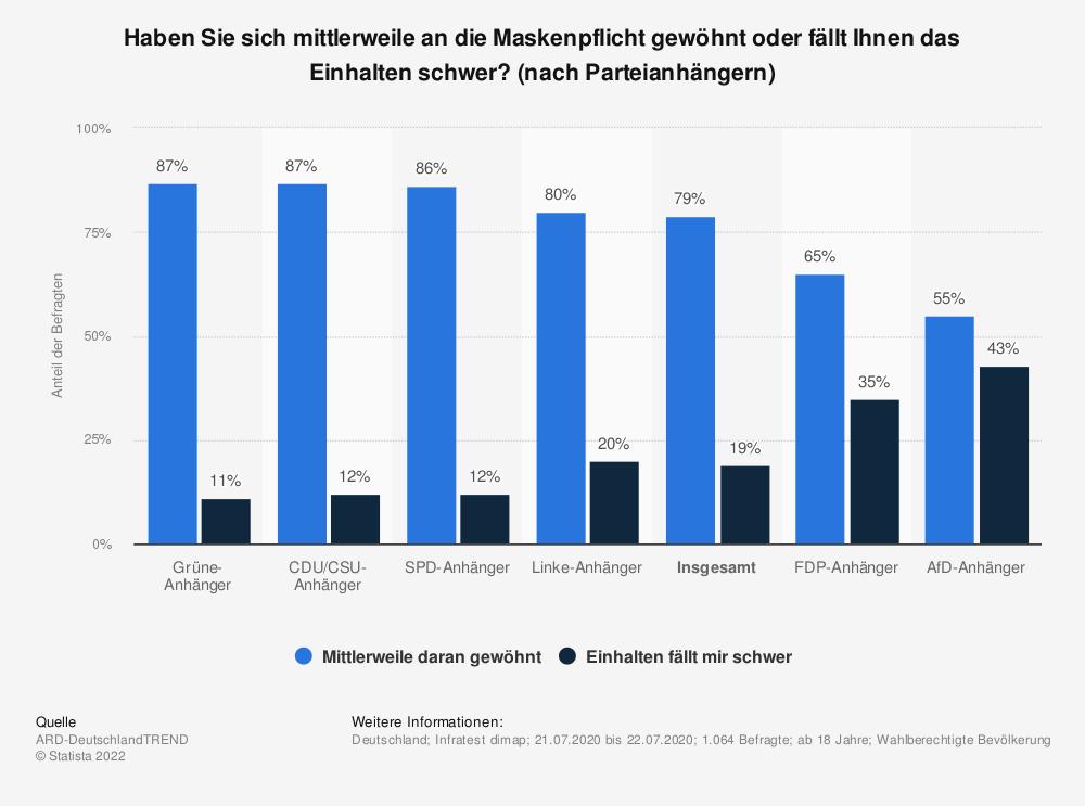 Statistik: Haben Sie sich mittlerweile an die Maskenpflicht gewöhnt oder fällt Ihnen das Einhalten schwer? (nach Parteianhängern)  | Statista