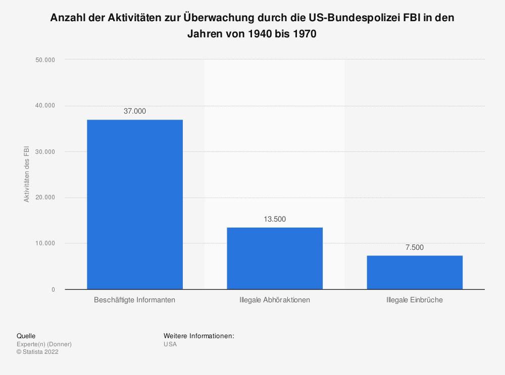 Statistik: Anzahl der Aktivitäten zur Überwachung durch die US-Bundespolizei FBI in den Jahren von 1940 bis 1970   Statista