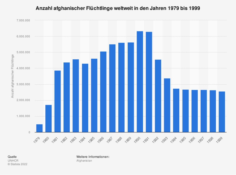 Statistik: Anzahl afghanischer Flüchtlinge weltweit in den Jahren 1979 bis 1999 | Statista