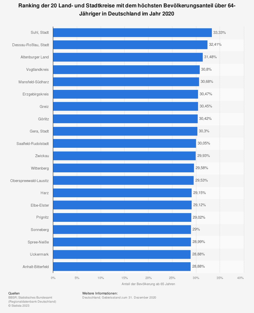 Statistik: Ranking der 20 Land- und Stadtkreise mit dem höchsten Bevölkerungsanteil über 64-Jähriger in Deutschland im Jahr 2018 | Statista