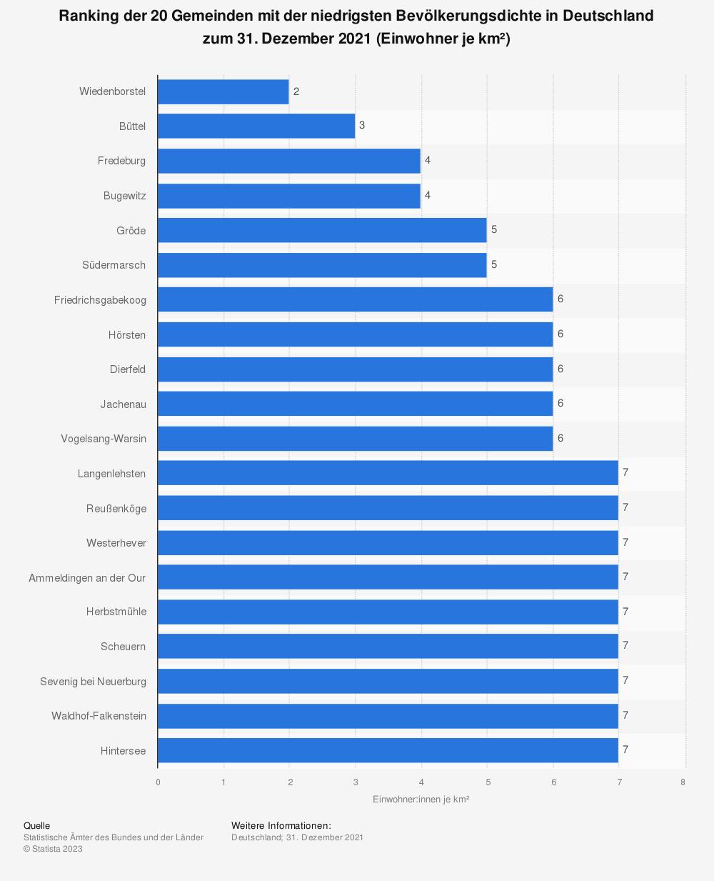 Statistik: Ranking der 20 Gemeinden mit der niedrigsten Bevölkerungsdichte in Deutschland zum 31. Dezember 2019 (Einwohner je km²) | Statista