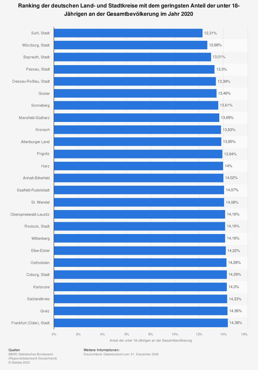 Statistik: Ranking der deutschen Land- und Stadtkreise mit dem geringsten Anteil der unter 18-Jährigen an der Gesamtbevölkerung im Jahr 2019 | Statista