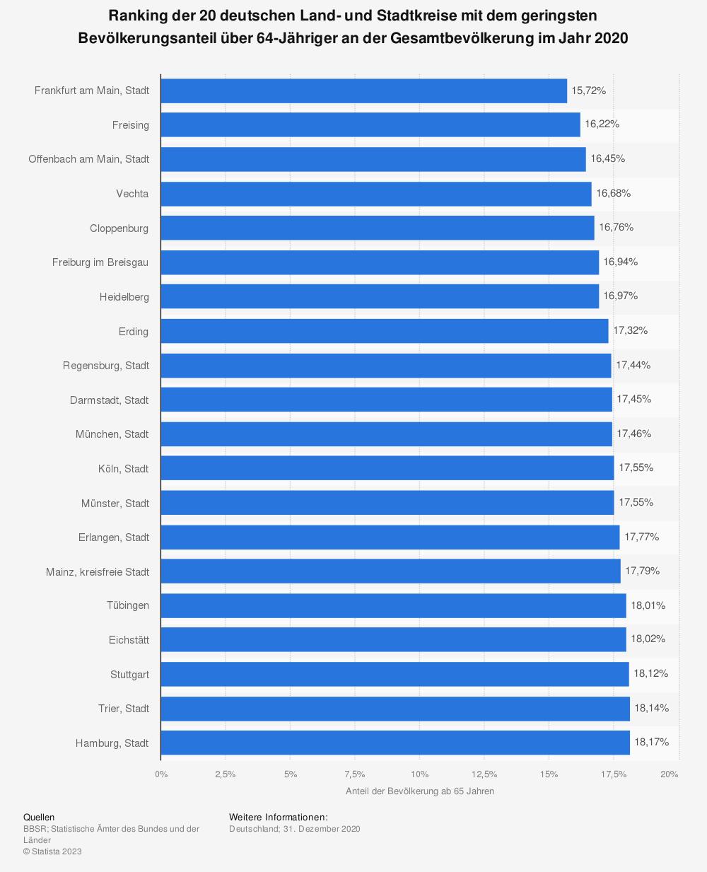 Statistik: Ranking der 20 deutschen Land- und Stadtkreise mit dem geringsten Bevölkerungsanteil über 64-Jähriger an der Gesamtbevölkerung im Jahr 2018 | Statista