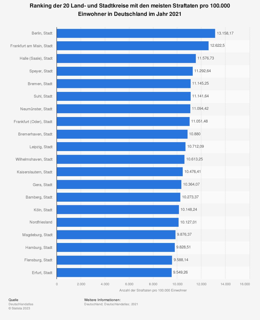 Statistik: Ranking der 20 Land- und Stadtkreise mit den meisten Straftaten pro 100.000 Einwohner in Deutschland im Jahr 2019 | Statista