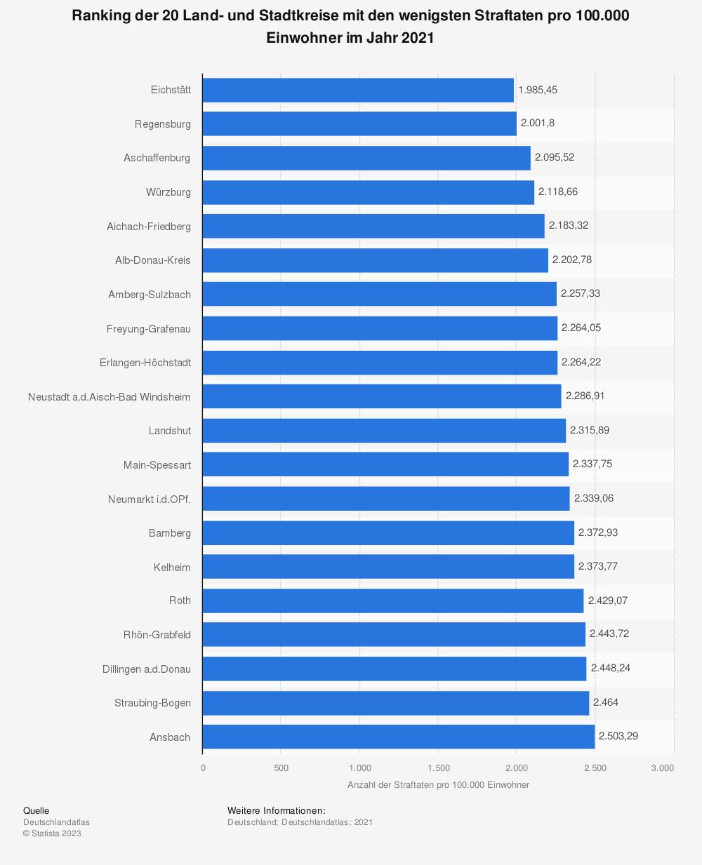 Statistik: Ranking der 20 Land- und Stadtkreise mit den wenigsten Straftaten pro 100.000 Einwohner im Jahr 2020   Statista