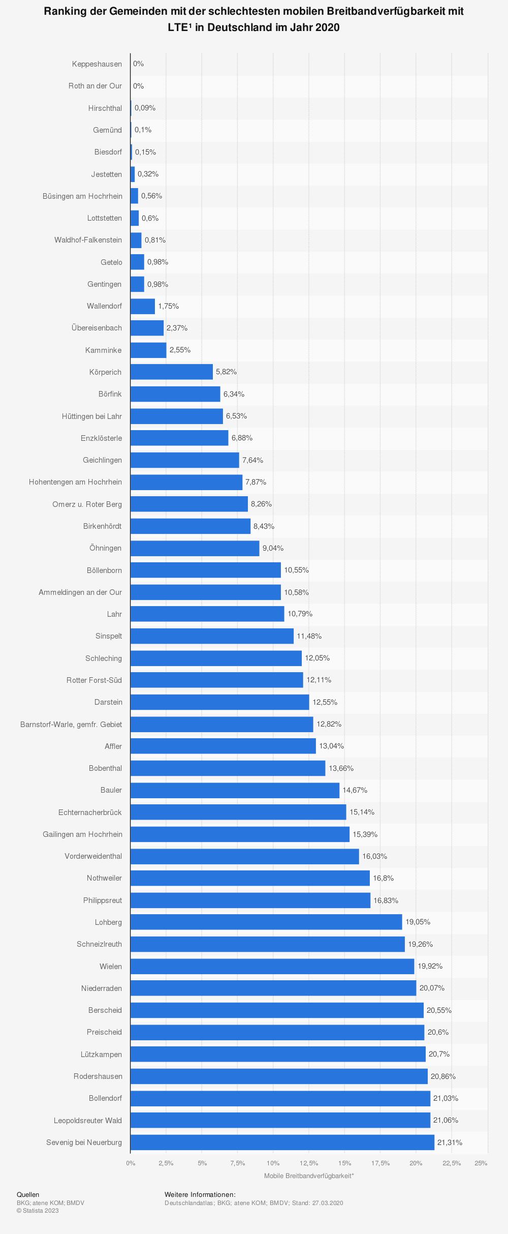 Statistik: Ranking der Gemeinden mit der schlechtesten mobilen Breitbandverfügbarkeit mit LTE* in Deutschland im Jahr 2020 | Statista