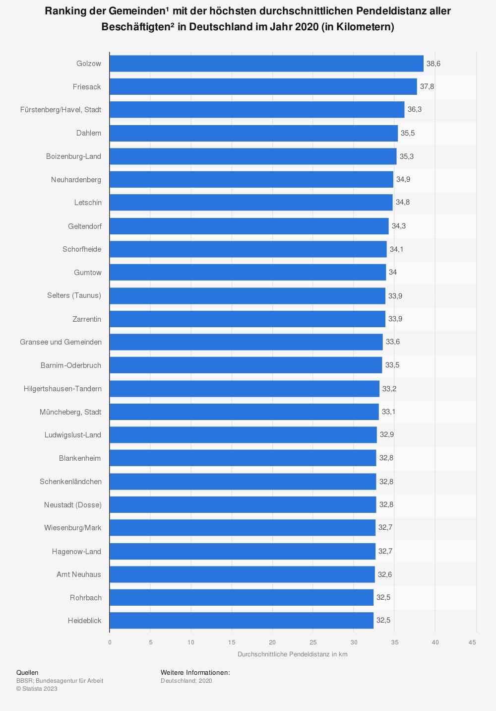 Statistik: Ranking der 20 Gemeinden¹ mit der höchsten durchschnittlichen Pendeldistanz aller Beschäftigten² in Deutschland im Jahr 2018 (in Kilometern) | Statista