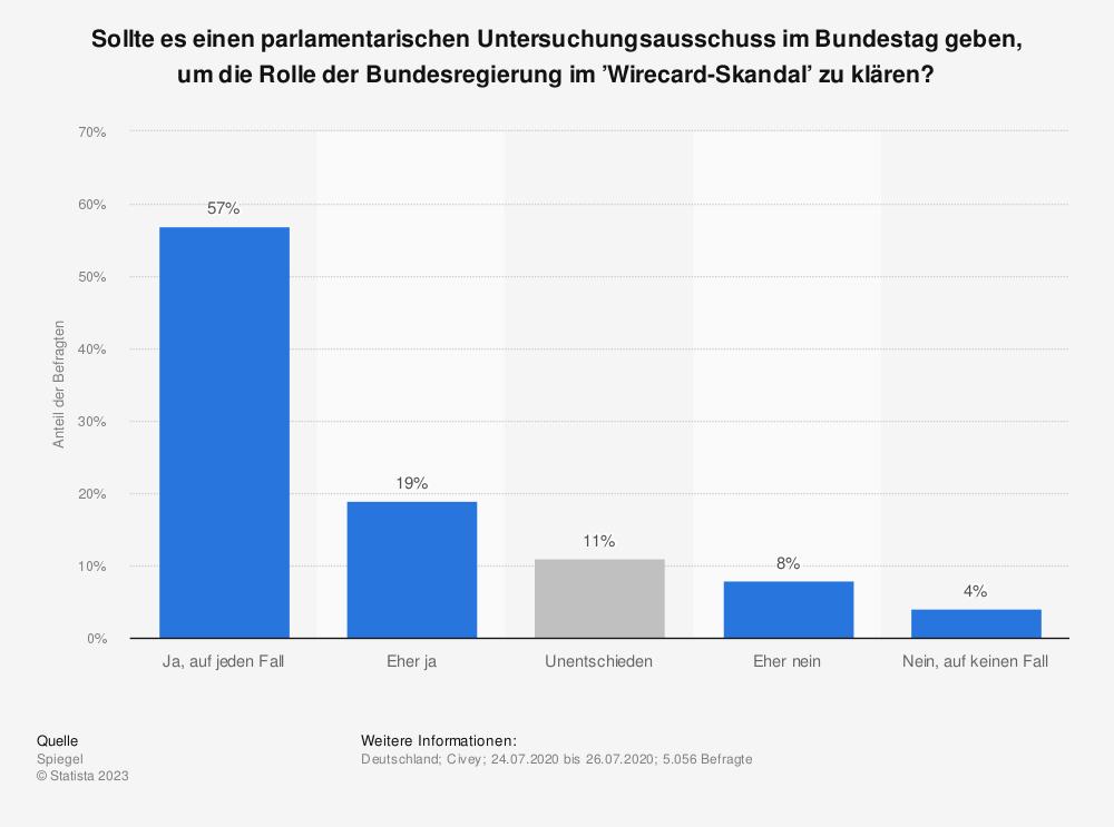 Statistik: Sollte es einen parlamentarischen Untersuchungsausschuss im Bundestag geben, um die Rolle der Bundesregierung im 'Wirecard-Skandal' zu klären? | Statista
